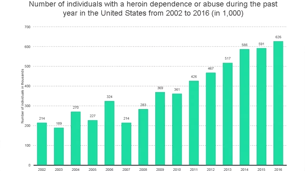 Heroin Dependence
